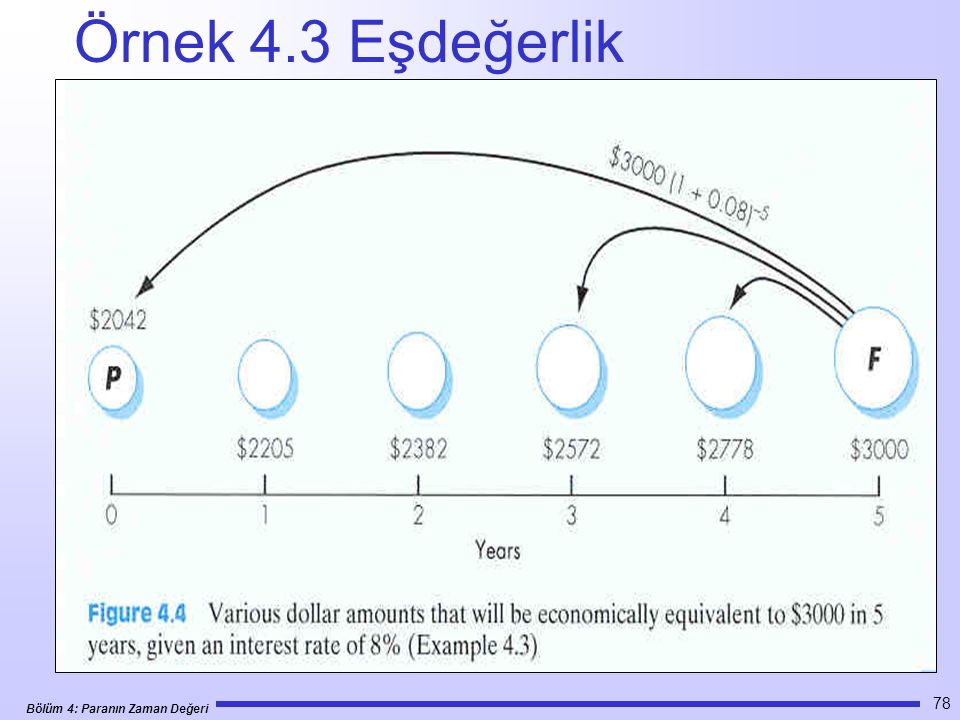 Bölüm 4: Paranın Zaman Değeri 78 Örnek 4.3 Eşdeğerlik