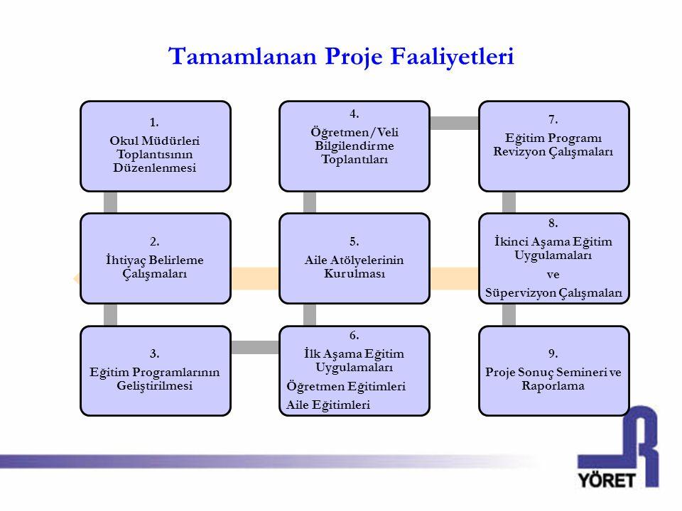 Tamamlanan Proje Faaliyetleri 1. Okul Müdürleri Toplantısının Düzenlenmesi 2. İhtiyaç Belirleme Çalışmaları 3. Eğitim Programlarının Geliştirilmesi 6.