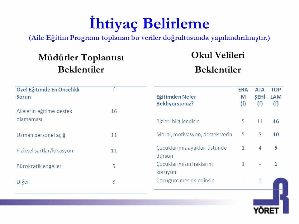 İhtiyaç Belirleme (Aile Eğitim Programı toplanan bu veriler doğrultusunda yapılandırılmıştır.) Müdürler Toplantısı Beklentiler Özel Eğitimde En Önceli
