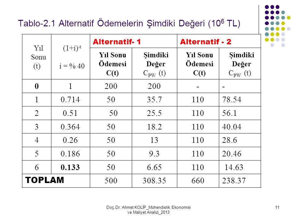 Tablo-2.1 Alternatif Ödemelerin Şimdiki Değeri (10 6 TL) Yıl Sonu (t) (1+i) -t i = % 40 Alternatif- 1Alternatif - 2 Yıl Sonu Ödemesi C(t) Şimdiki Değe
