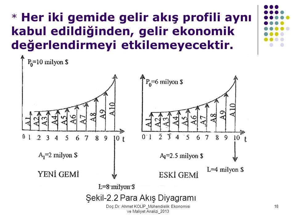 * Her iki gemide gelir akış profili aynı kabul edildiğinden, gelir ekonomik değerlendirmeyi etkilemeyecektir. Şekil-2.2 Para Akış Diyagramı Doç.Dr. Ah