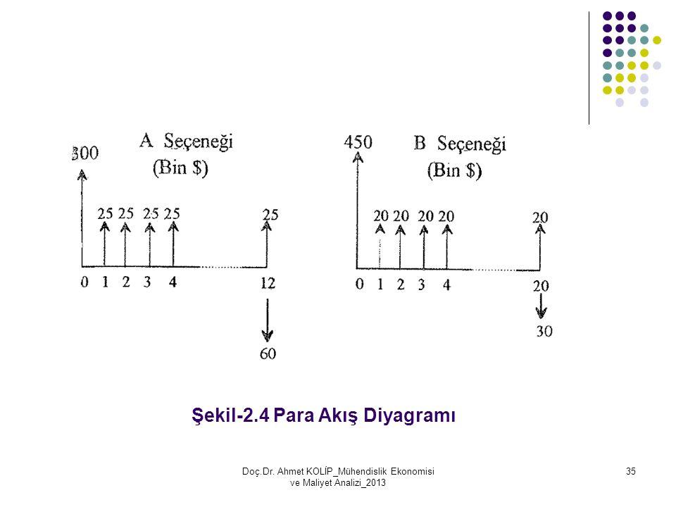 Şekil-2.4 Para Akış Diyagramı Doç.Dr. Ahmet KOLİP_Mühendislik Ekonomisi ve Maliyet Analizi_2013 35