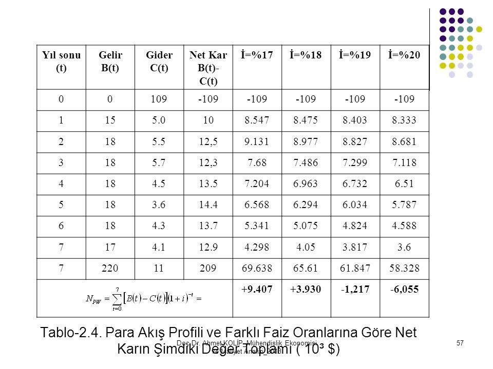 Tablo-2.4. Para Akış Profili ve Farklı Faiz Oranlarına Göre Net Karın Şimdiki Değer Toplamı ( 10³ $) Yıl sonu (t) Gelir B(t) Gider C(t) Net Kar B(t)-
