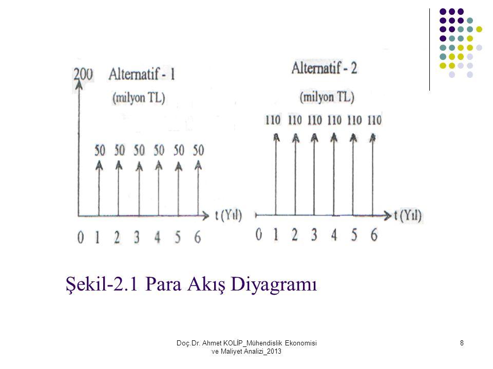 Şekil-2.1 Para Akış Diyagramı Doç.Dr. Ahmet KOLİP_Mühendislik Ekonomisi ve Maliyet Analizi_2013 8