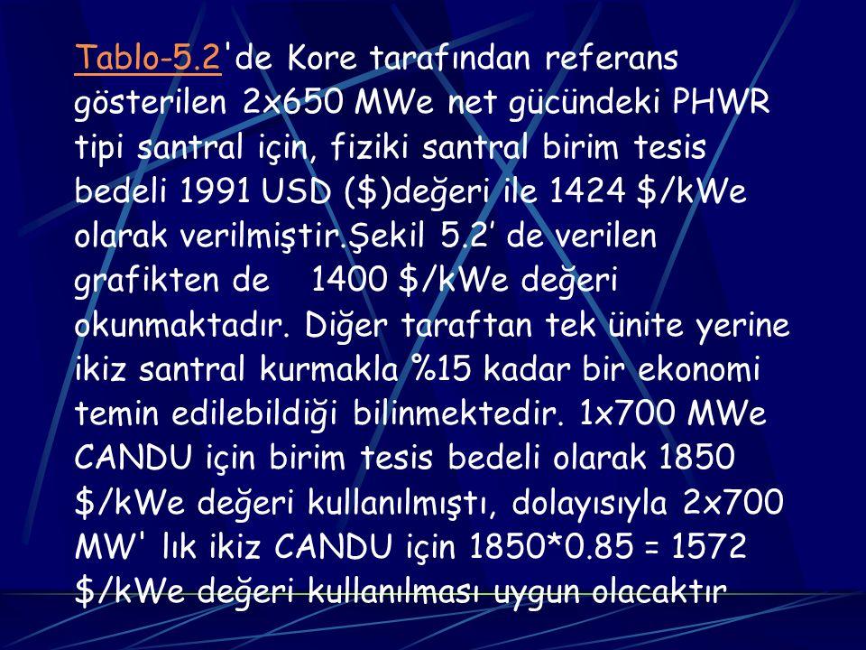 Tablo-5.2Tablo-5.2'de Kore tarafından referans gösterilen 2x650 MWe net gücündeki PHWR tipi santral için, fiziki santral birim tesis bedeli 1991 USD (