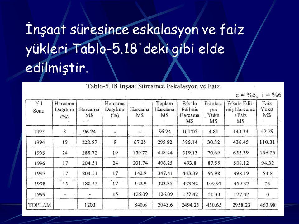 İnşaat süresince eskalasyon ve faiz yükleri Tablo-5.18'deki gibi elde edilmiştir.