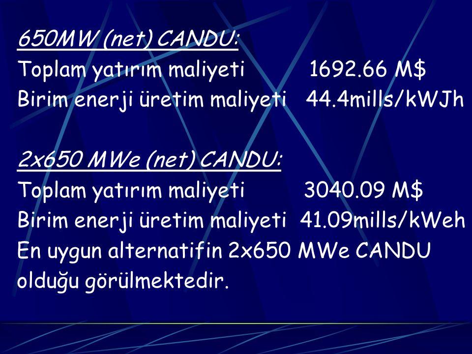 650MW (net) CANDU: Toplam yatırım maliyeti 1692.66 M$ Birim enerji üretim maliyeti 44.4mills/kWJh 2x650 MWe (net) CANDU: Toplam yatırım maliyeti 3040.