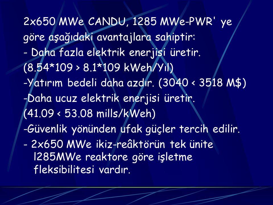 2x650 MWe CANDU, 1285 MWe-PWR' ye göre aşağıdaki avantajlara sahiptir: - Daha fazla elektrik enerjisi üretir. (8.54*109 > 8.1*109 kWeh/Yıl) -Yatırım b