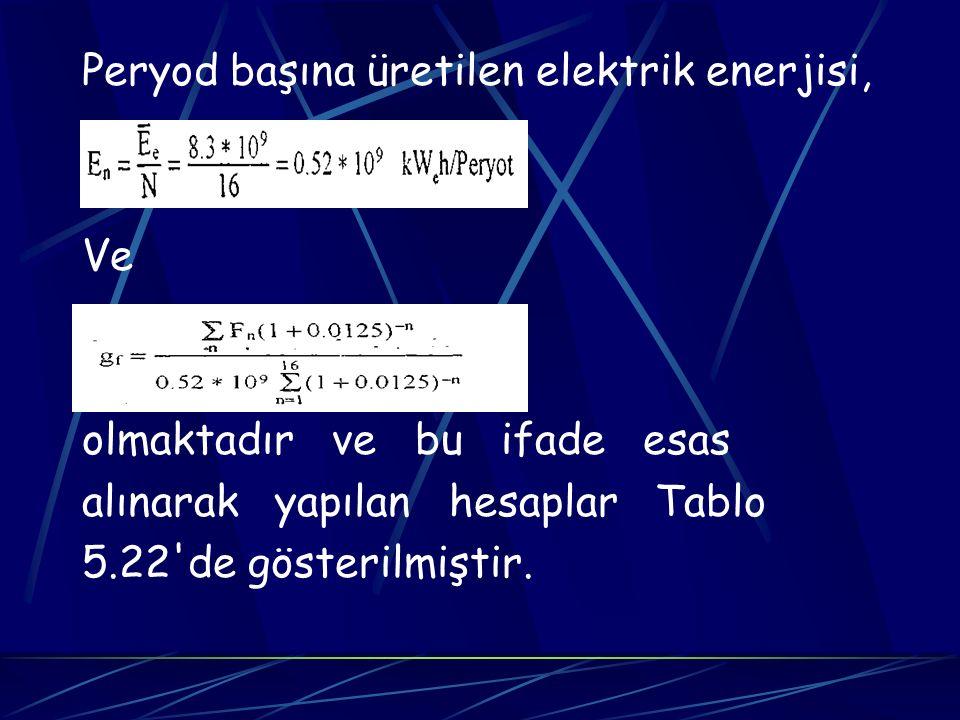 Peryod başına üretilen elektrik enerjisi, Ve olmaktadır ve bu ifade esas alınarak yapılan hesaplar Tablo 5.22'de gösterilmiştir.
