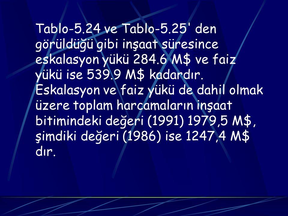 Tablo-5.24 ve Tablo-5.25' den görüldüğü gibi inşaat süresince eskalasyon yükü 284.6 M$ ve faiz yükü ise 539.9 M$ kadardır. Eskalasyon ve faiz yükü de