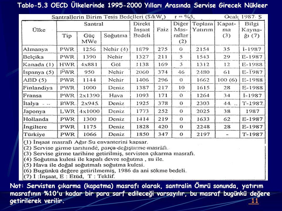 Tablo-5.3 OECD Ülkelerinde 1995-2000 Yılları Arasında Servise Girecek Nükleer Not: Servisten çıkarma (kapatma) masrafı olarak, santralin Ömrü sonunda,