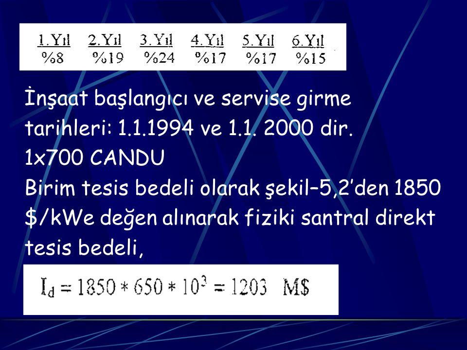 İnşaat başlangıcı ve servise girme tarihleri: 1.1.1994 ve 1.1. 2000 dir. 1x700 CANDU Birim tesis bedeli olarak şekil–5,2'den 1850 $/kWe değen alınarak