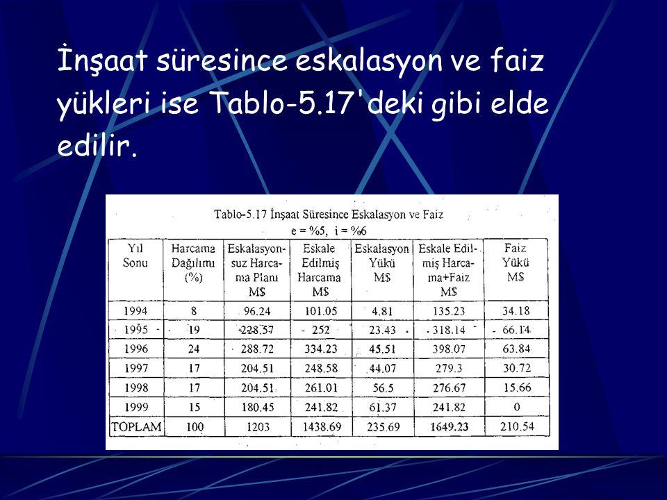 İnşaat süresince eskalasyon ve faiz yükleri ise Tablo-5.17'deki gibi elde edilir.