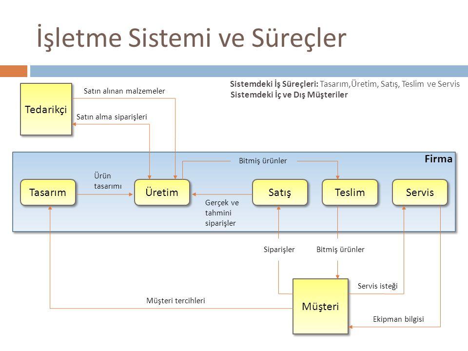 İşletme Sistemi ve Süreçler Tasarım Üretim Satış Teslim Servis Ürün tasarımı Gerçek ve tahmini siparişler Müşteri Müşteri tercihleri Ekipman bilgisi S