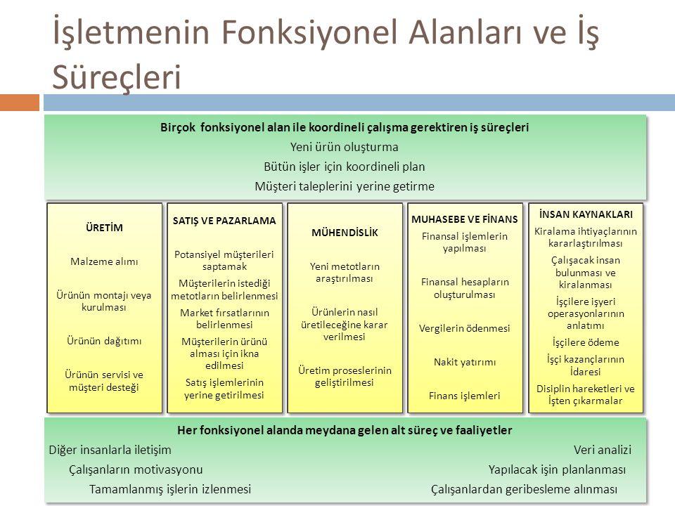 İşletmenin Fonksiyonel Alanları ve İş Süreçleri