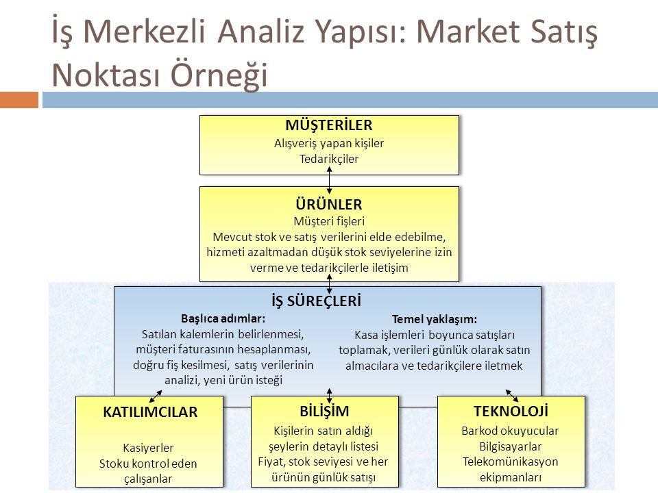 İş Merkezli Analiz Yapısı: Market Satış Noktası Örneği MÜŞTERİLER ÜRÜNLER İŞ SÜREÇLERİ KATILIMCILARBİLİŞİMTEKNOLOJİ Alışveriş yapan kişiler Tedarikçil