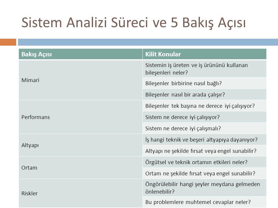 Sistem Analizi Süreci ve 5 Bakış Açısı Bakış AçısıKilit Konular Mimari Sistemin iş üreten ve iş ürününü kullanan bileşenleri neler? Bileşenler birbiri