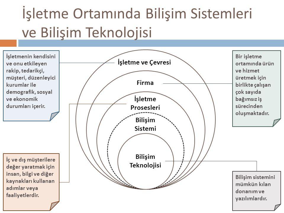 İşletme Ortamında Bilişim Sistemleri ve Bilişim Teknolojisi Bilişim Teknolojisi Bilişim Sistemi İşletme Prosesleri Firma İşletme ve Çevresi Bilişim sistemini mümkün kılan donanım ve yazılımlardır.