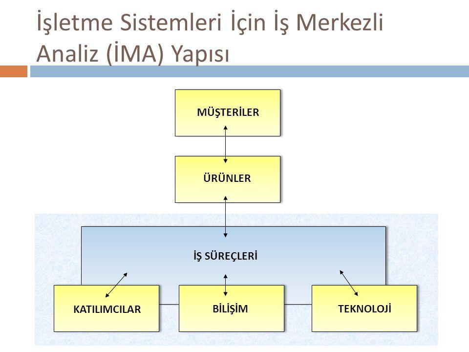 İş Merkezli Analiz Yapısında Bilişim Sisteminin Yeri  Bilişim sistemi yapının ayrı bir parçası değildir.