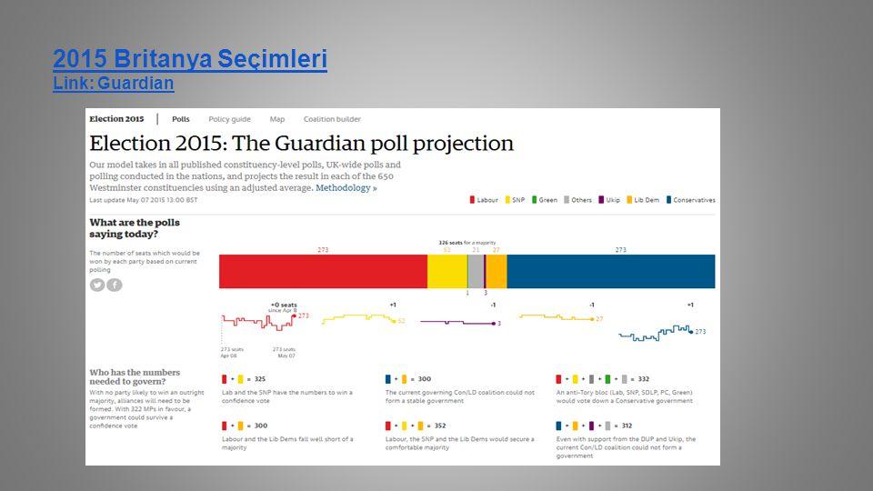 2015 Britanya Seçimleri Link: Guardian