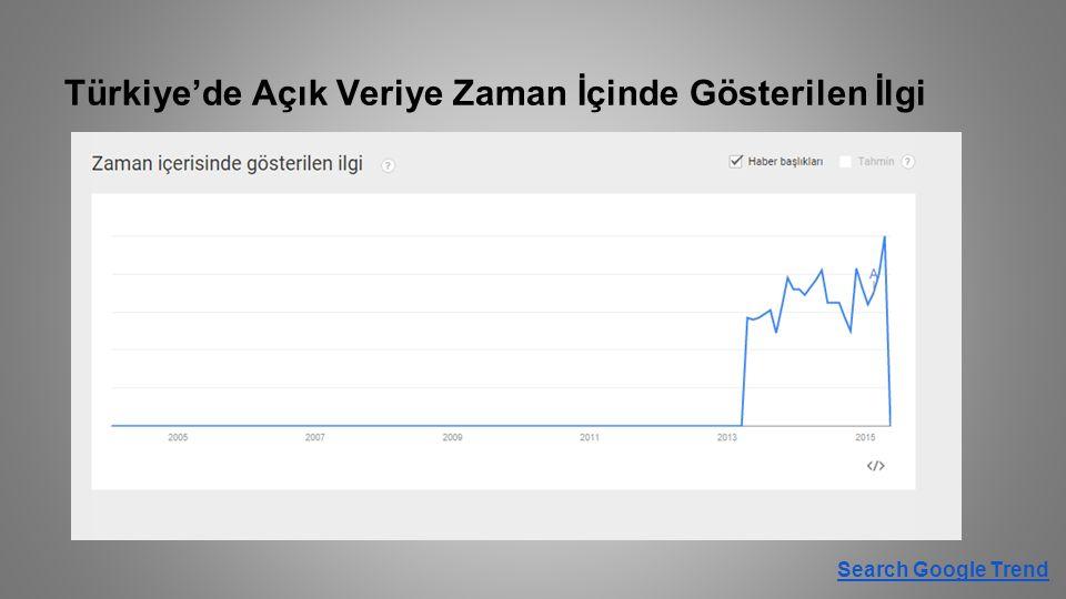 Türkiye'de Açık Veriye Zaman İçinde Gösterilen İlgi Search Google Trend