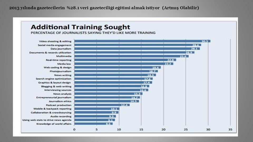 2013 yılında gazetecilerin %28.1 veri gazeteciliği eğitimi almak istiyor (Artmış Olabilir)