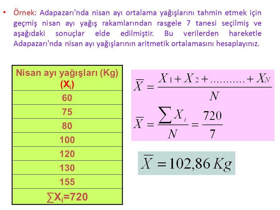 Kusurlu parça sayısı (X i ) logX i 30.477 50.699 80.903 151.176 301.477  log X i = 4.732 Örnek Bir işletmede aynı parçayı üreten 5 işçinin belli bir günde ürettikleri kusurlu parça sayıları aşağıda verilmiştir.