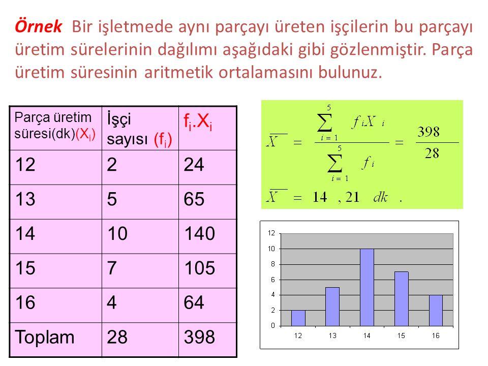 Örnek 1.10) Bir işletmede çalışan işçilerin belli bir günde ürettikleri kusurlu parça sayılarının dağılımı aşağıda verilmiştir.
