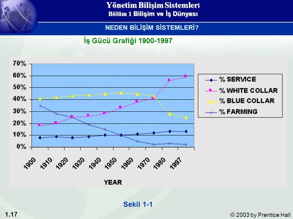 1.17 © 2003 by Prentice Hall Sekil 1-1 İş Gücü Grafiği 1900-1997 NEDEN BİLİŞİM SİSTEMLERİ.