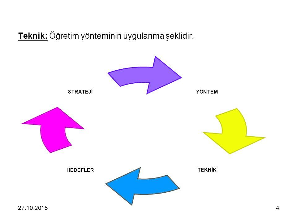 Teknik: Öğretim yönteminin uygulanma şeklidir. YÖNTEM TEKNİKHEDEFLER STRATEJİ 427.10.2015