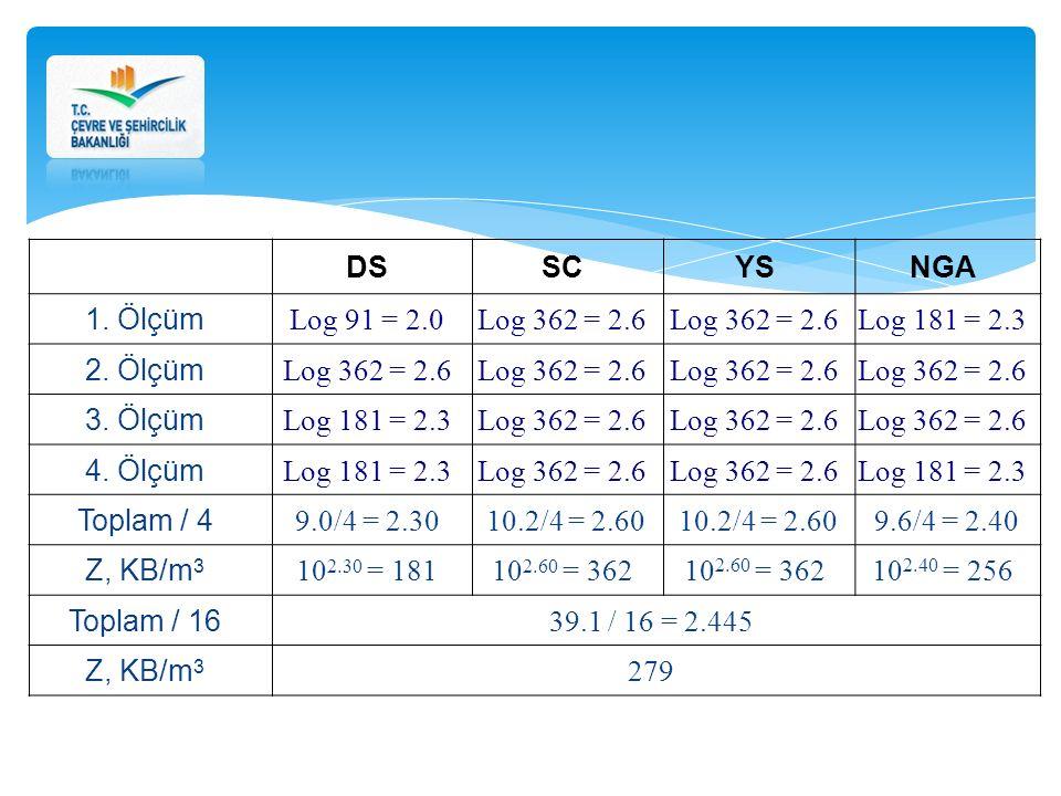 DSSCYSNGA 1. Ölçüm Log 91 = 2.0Log 362 = 2.6 Log 181 = 2.3 2. Ölçüm Log 362 = 2.6 3. Ölçüm Log 181 = 2.3Log 362 = 2.6 4. Ölçüm Log 181 = 2.3Log 362 =