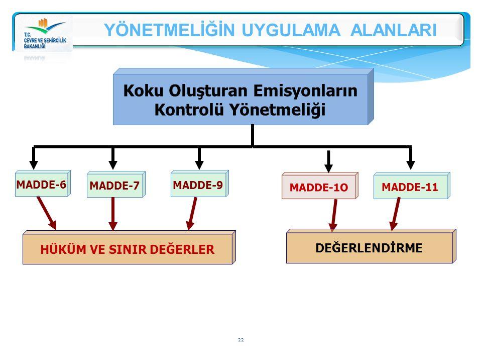 HÜKÜM VE SINIR DEĞERLER MADDE-7 Koku Oluşturan Emisyonların Kontrolü Yönetmeliği MADDE-9 MADDE-6 MADDE-11 DEĞERLENDİRME 22 YÖNETMELİĞİN UYGULAMA ALANL