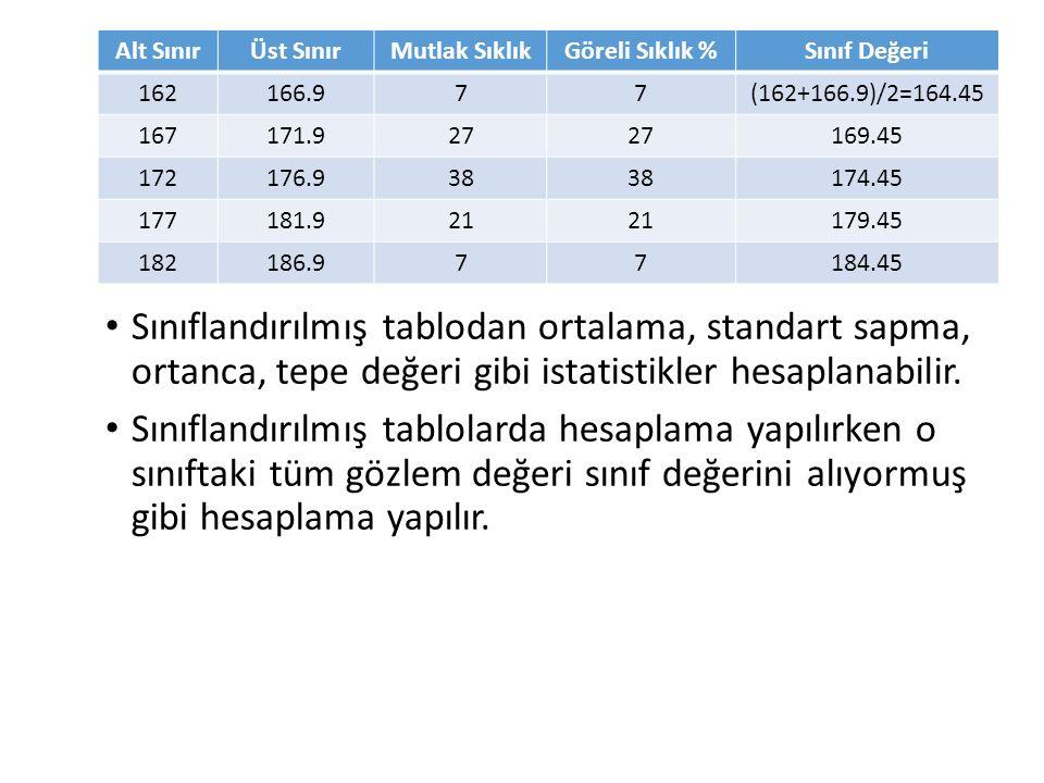 Sınıflandırılmış tablodan ortalama, standart sapma, ortanca, tepe değeri gibi istatistikler hesaplanabilir.