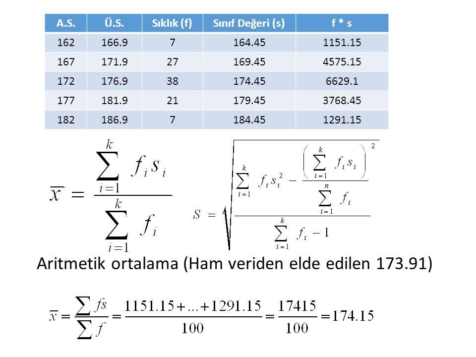 Aritmetik ortalama (Ham veriden elde edilen 173.91) A.S.Ü.S.Sıklık (f)Sınıf Değeri (s)f * s 162166.97164.451151.15 167171.927169.454575.15 172176.938174.456629.1 177181.921179.453768.45 182186.97184.451291.15