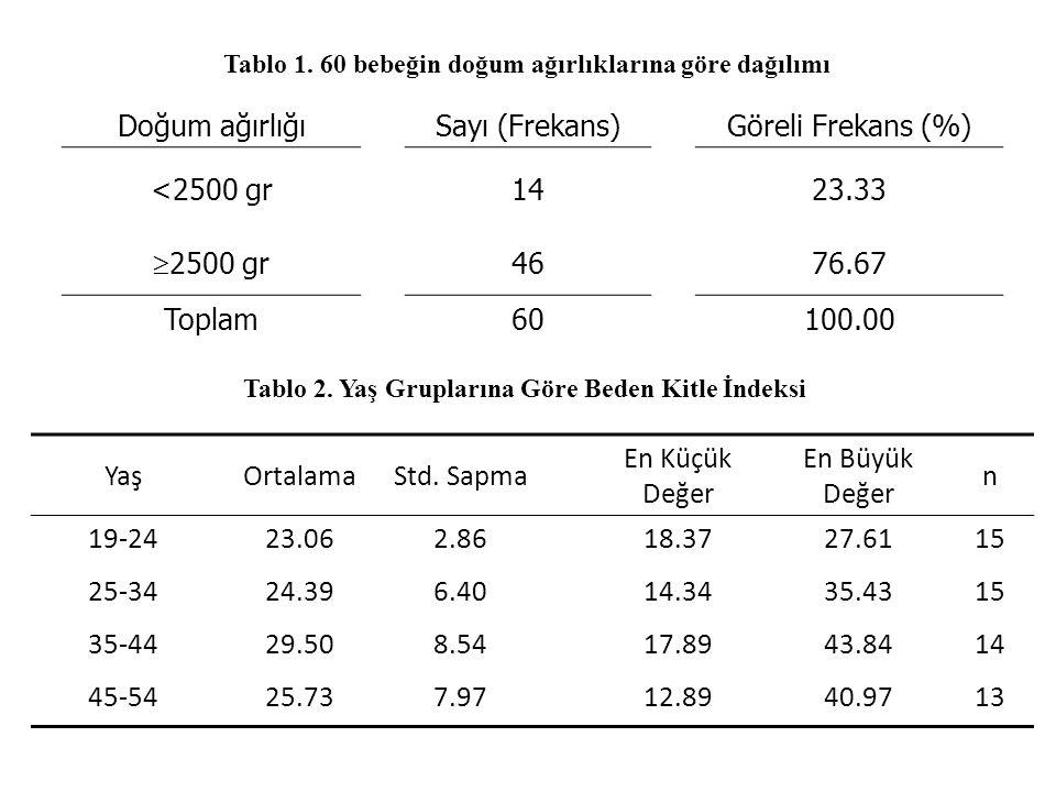 Doğum ağırlığıSayı (Frekans)Göreli Frekans (%) <2500 gr1423.33  2500 gr 4676.67 Toplam60100.00 YaşOrtalamaStd.