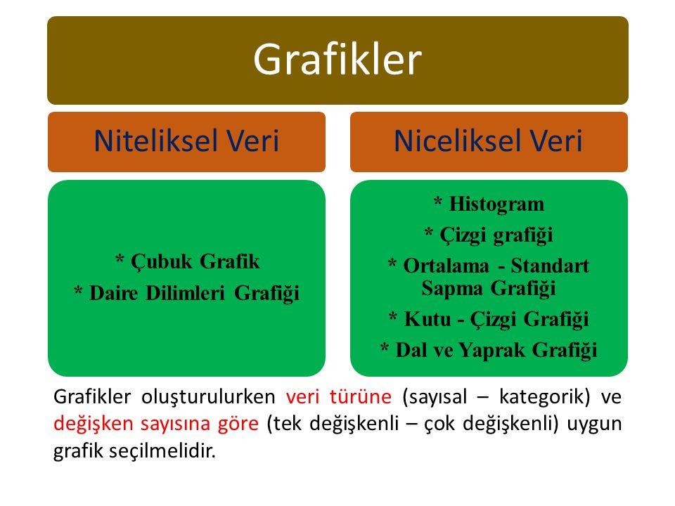 Grafikler Niteliksel Veri * Çubuk Grafik * Daire Dilimleri Grafiği Niceliksel Veri * Histogram * Çizgi grafiği * Ortalama - Standart Sapma Grafiği * Kutu - Çizgi Grafiği * Dal ve Yaprak Grafiği Grafikler oluşturulurken veri türüne (sayısal – kategorik) ve değişken sayısına göre (tek değişkenli – çok değişkenli) uygun grafik seçilmelidir.