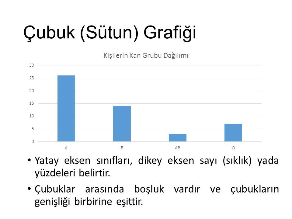 Çubuk (Sütun) Grafiği Yatay eksen sınıfları, dikey eksen sayı (sıklık) yada yüzdeleri belirtir.