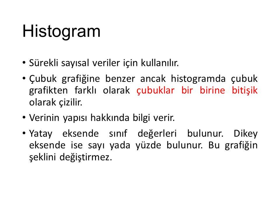 Histogram Simetrik yapı