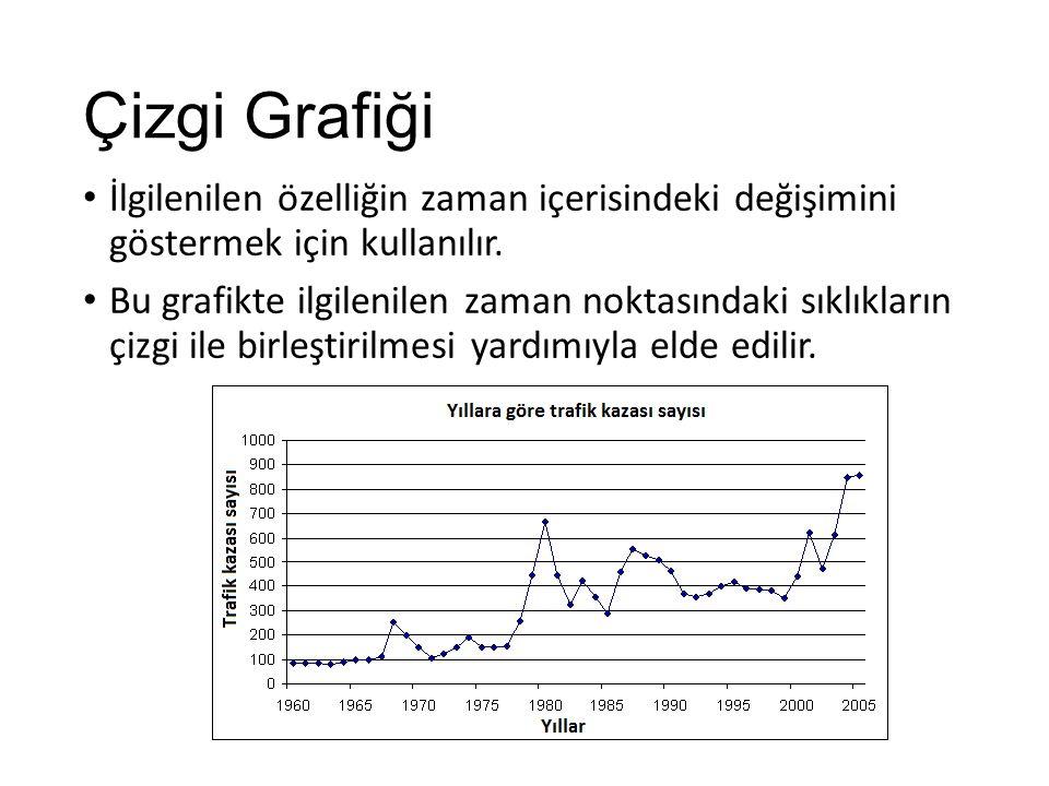 Çizgi Grafiği İlgilenilen özelliğin zaman içerisindeki değişimini göstermek için kullanılır.
