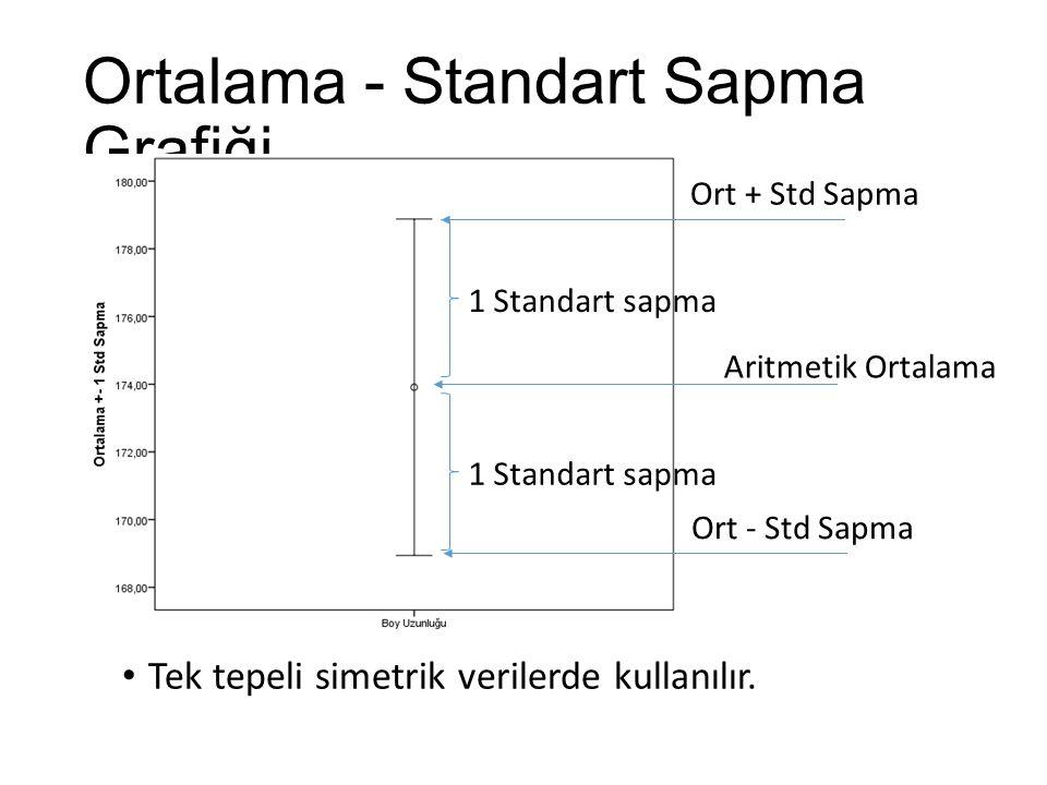 Kutu Çizgi Grafiği ÇAG Ortanca 1.Çeyrek 3.