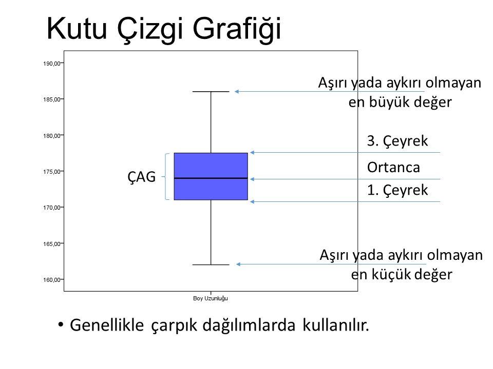 Karşılaştırma Ortalama standart sapma grafiği tek tepeli simetrik dağılımlarda kullanılır.