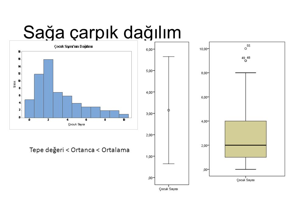 Sola Çarpık Dağılım Tepe değeri > Ortanca > Ortalama