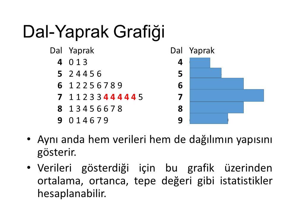 Dal-Yaprak Grafiği Dal Yaprak 4 0 1 3 5 2 4 4 5 6 6 1 2 2 5 6 7 8 9 7 1 1 2 3 3 4 4 4 4 4 5 8 1 3 4 5 6 6 7 8 9 0 1 4 6 7 9 Aynı anda hem verileri hem de dağılımın yapısını gösterir.