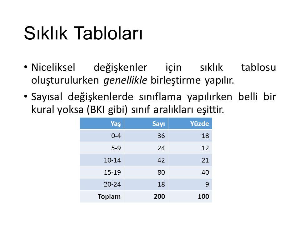 Sınıflama Sayısal verileri kategorik hale getirmek için yapılır.