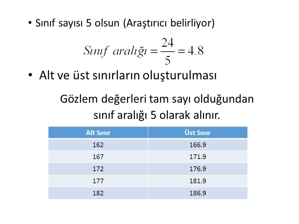 Sınıf sayısı 5 olsun (Araştırıcı belirliyor) Alt ve üst sınırların oluşturulması Alt SınırÜst Sınır 162166.9 167171.9 172176.9 177181.9 182186.9 Gözlem değerleri tam sayı olduğundan sınıf aralığı 5 olarak alınır.