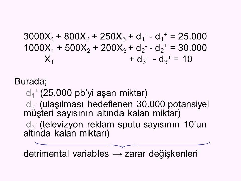 3000X 1 + 800X 2 + 250X 3 + d 1 - - d 1 + = 25.000 1000X 1 + 500X 2 + 200X 3 + d 2 - - d 2 + = 30.000 X 1 + d 3 - - d 3 + = 10 Burada; d 1 + (25.000 p