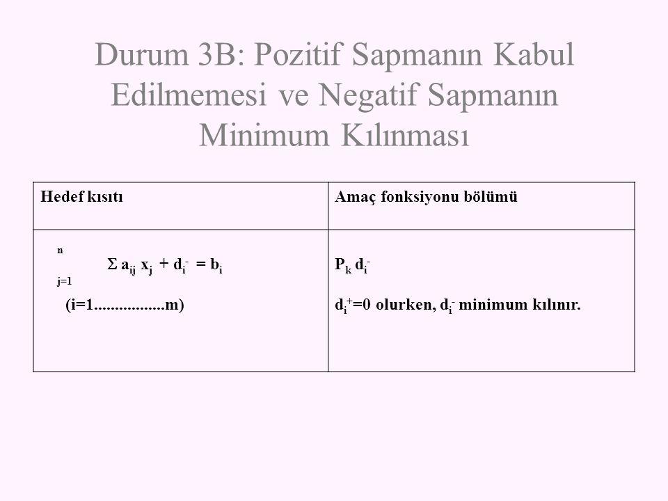 Durum 3B: Pozitif Sapmanın Kabul Edilmemesi ve Negatif Sapmanın Minimum Kılınması Hedef kısıtıAmaç fonksiyonu bölümü n  a ij x j + d i - = b i j=1 (i
