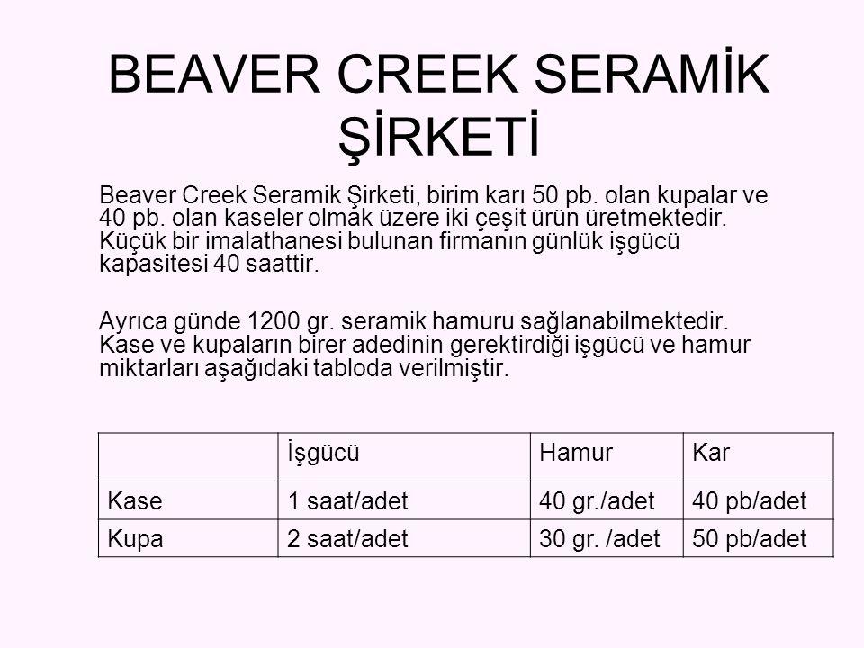 Beaver Creek Seramik Şirketi, birim karı 50 pb. olan kupalar ve 40 pb. olan kaseler olmak üzere iki çeşit ürün üretmektedir. Küçük bir imalathanesi bu