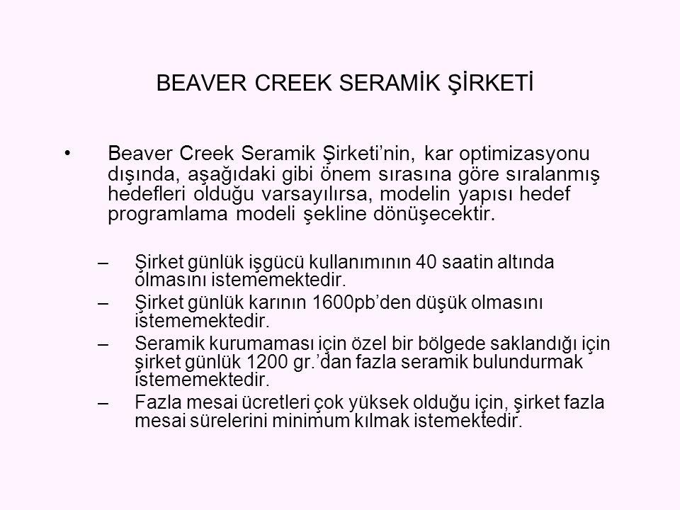 Beaver Creek Seramik Şirketi'nin, kar optimizasyonu dışında, aşağıdaki gibi önem sırasına göre sıralanmış hedefleri olduğu varsayılırsa, modelin yapıs