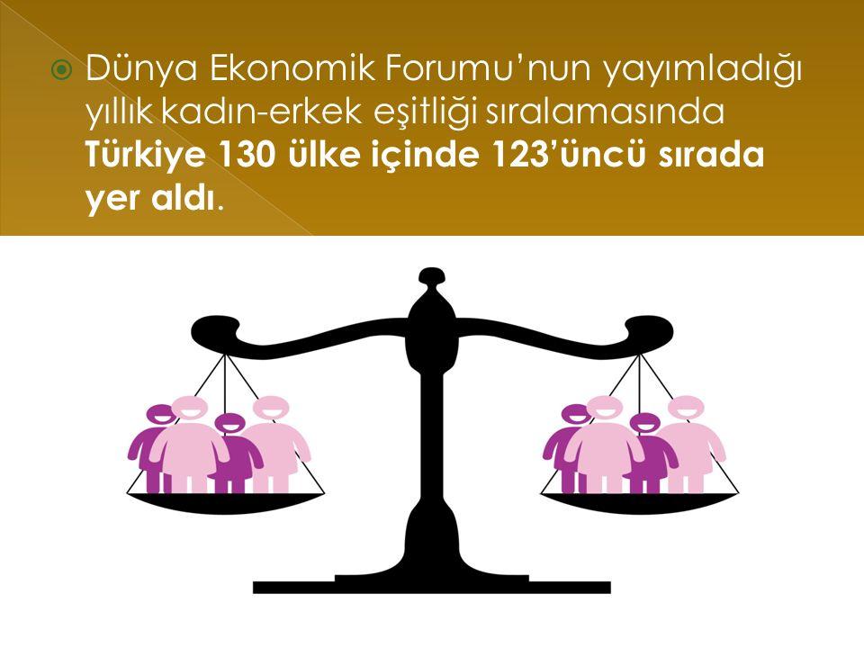  Dünya Ekonomik Forumu'nun yayımladığı yıllık kadın-erkek eşitliği sıralamasında Türkiye 130 ülke içinde 123'üncü sırada yer aldı.